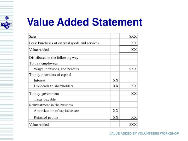 Value Added Statement