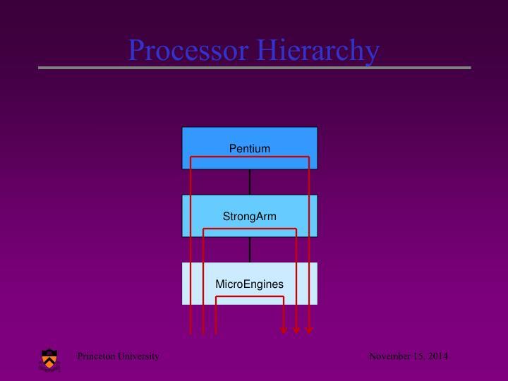 Processor Hierarchy