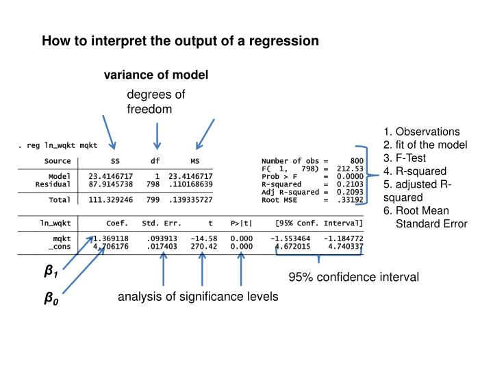 How to interpret the output of a regression