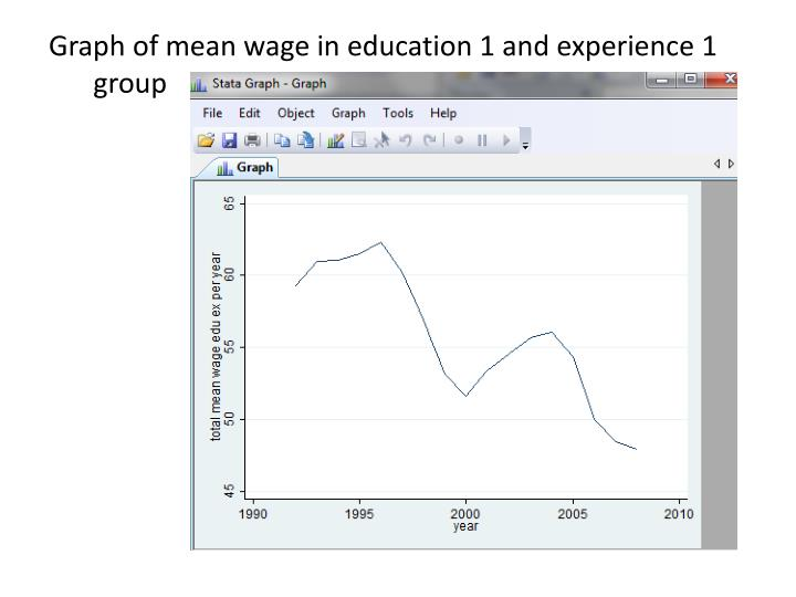 Graph of mean wage in education 1 and experience 1 group