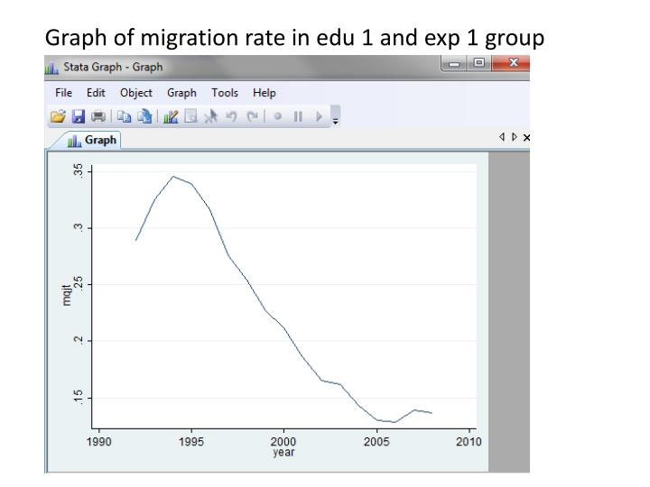 Graph of migration rate in