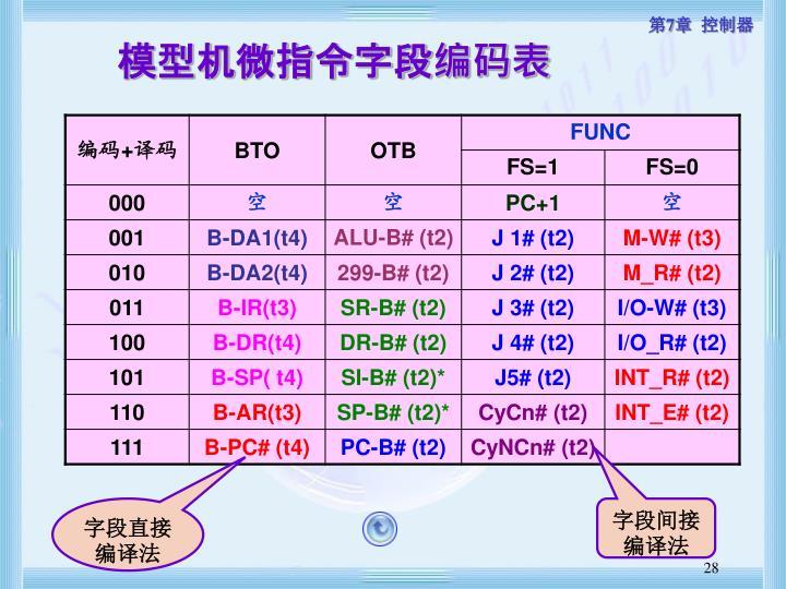 模型机微指令字段编码表
