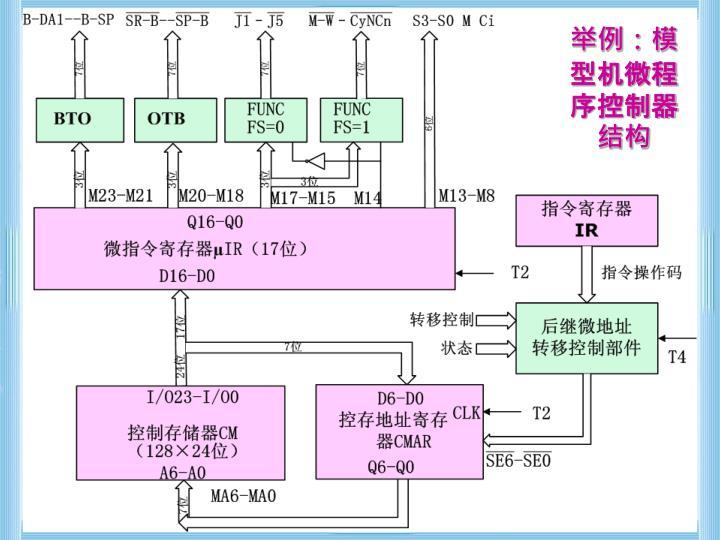 举例:模型机微程序控制器结构