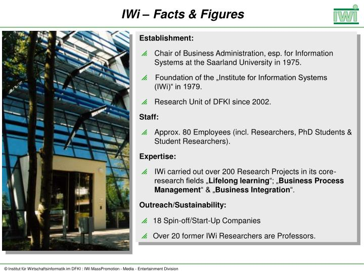 IWi – Facts & Figures