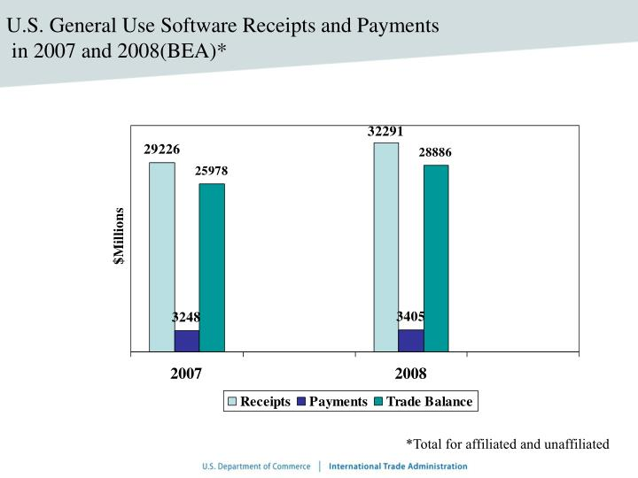 U.S. General Use Software Receipts and Payments