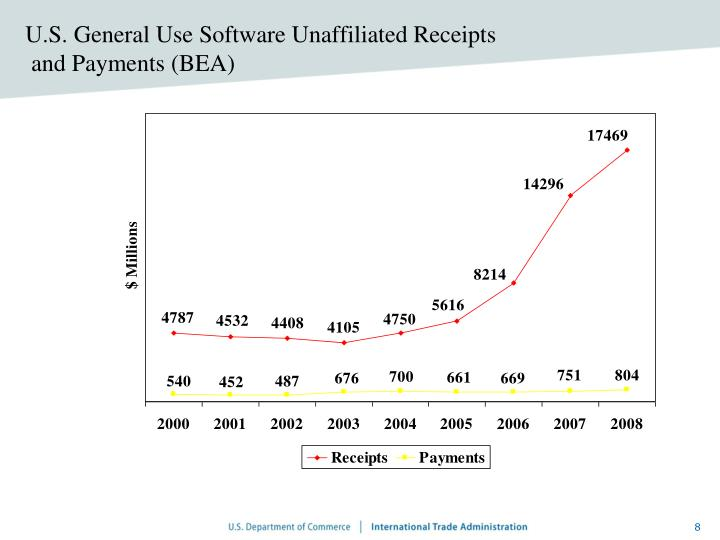 U.S. General Use Software Unaffiliated Receipts