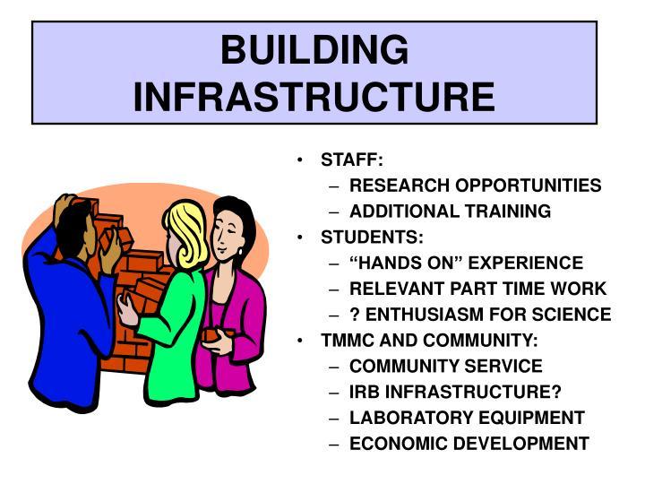 BUILDING INFRASTRUCTURE