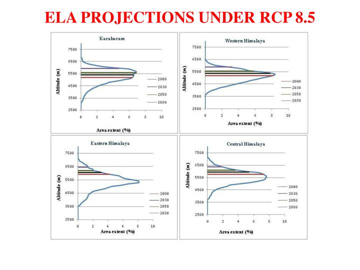 ELA PROJECTIONS UNDER RCP 8.5