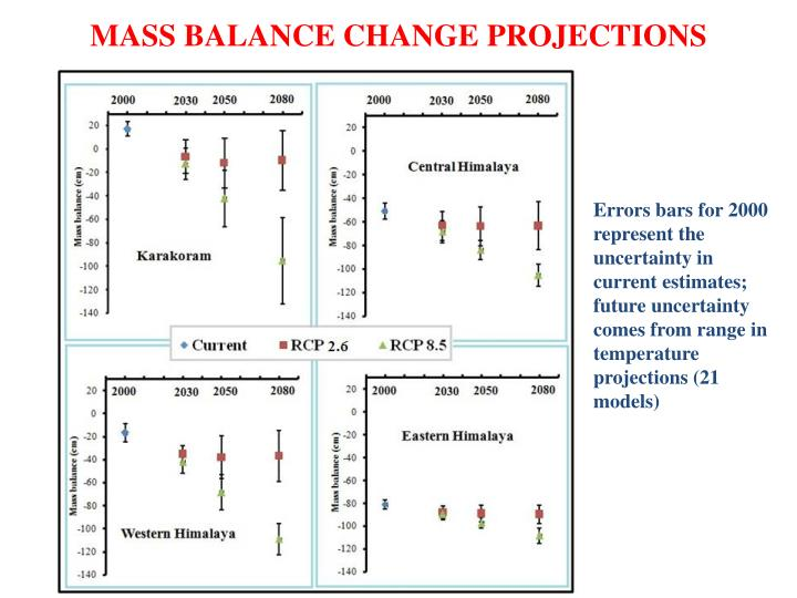MASS BALANCE CHANGE PROJECTIONS