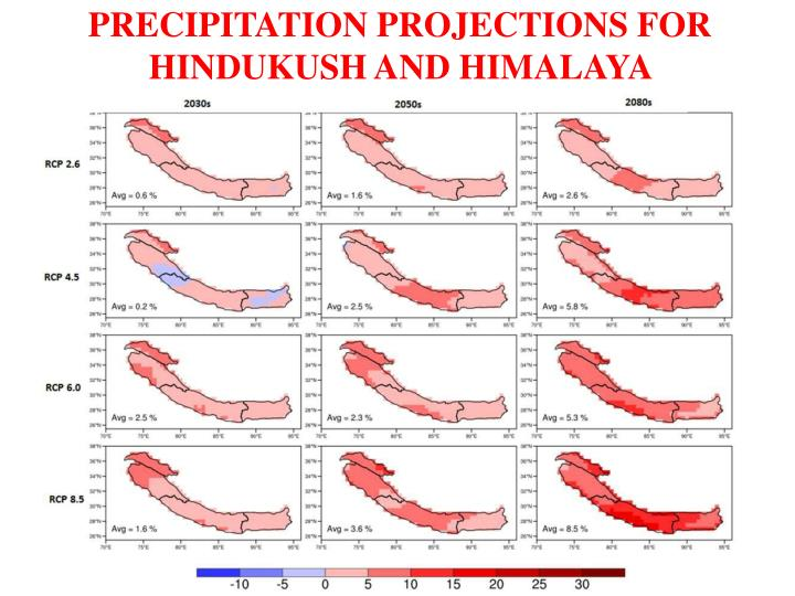 PRECIPITATION PROJECTIONS FOR HINDUKUSH AND HIMALAYA