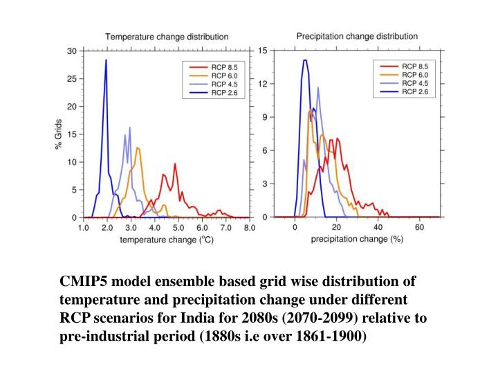 CMIP5 model ensemble based grid wise distribution of temperature and precipitation change under different RCP scenarios for India for 2080s (2070-2099) relative to pre-industrial period (1880s
