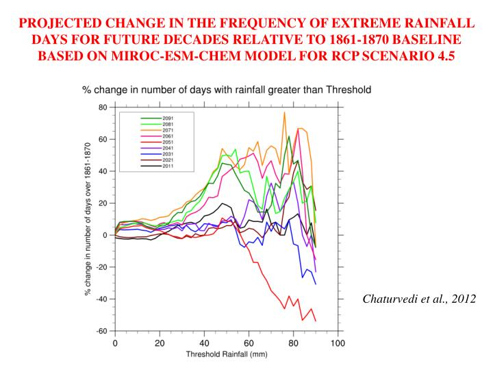 PROJECTED CHANGE IN THE FREQUENCY OF EXTREME RAINFALL DAYS FOR FUTURE DECADES RELATIVE TO 1861-1870 BASELINE BASED ON MIROC-ESM-CHEM MODEL FOR RCP SCENARIO 4.5