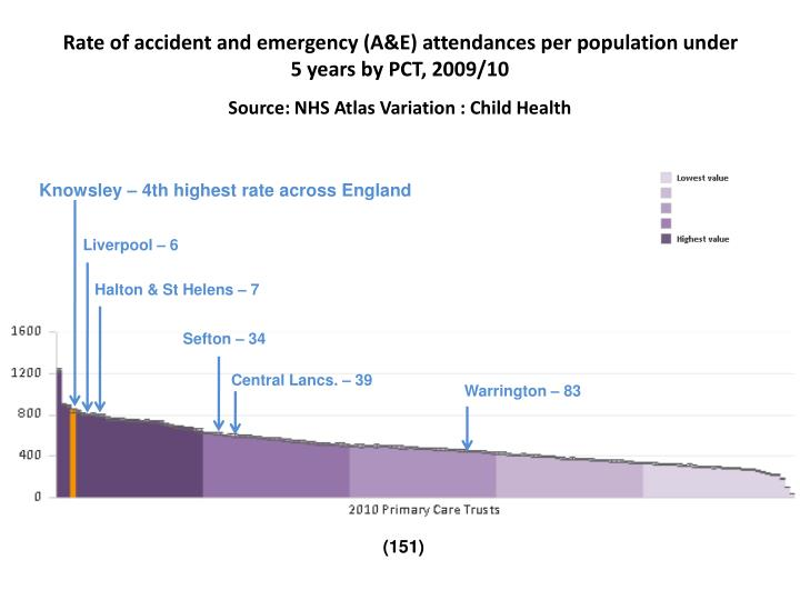 Rate of accident and emergency (A&E) attendances per population under