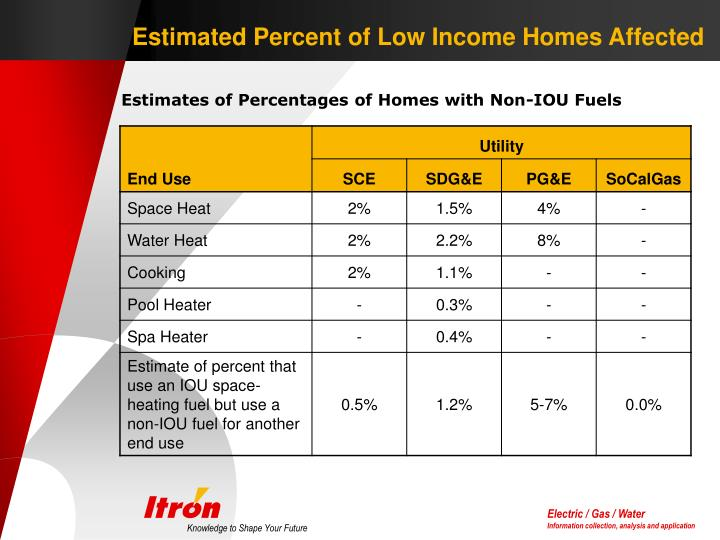 Estimated Percent of Low Income Homes Affected