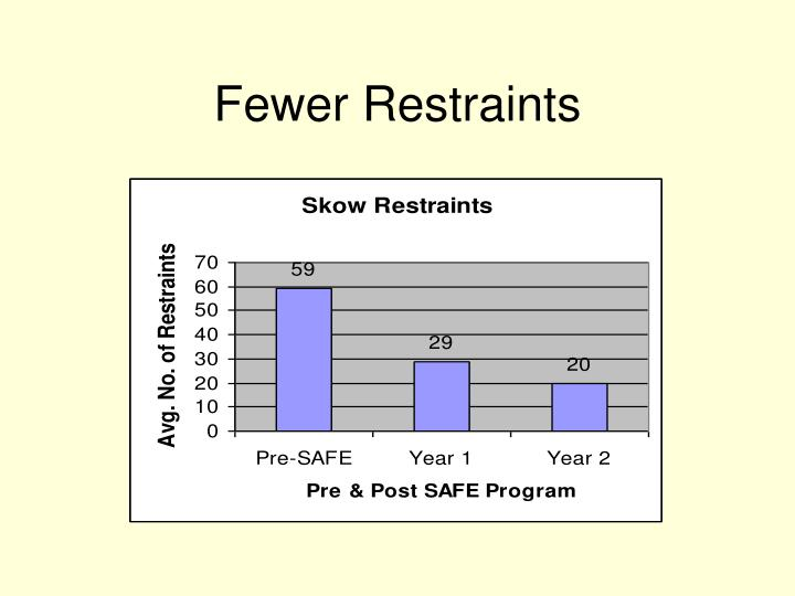 Fewer Restraints