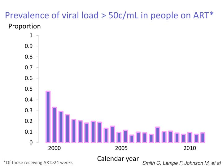 Prevalence of viral load > 50c/mL in people on ART*