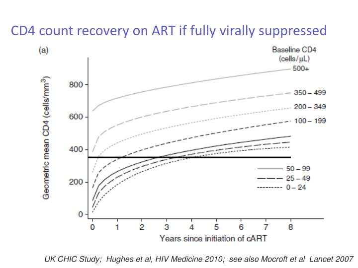 CD4 count recovery on ART if fully virally suppressed