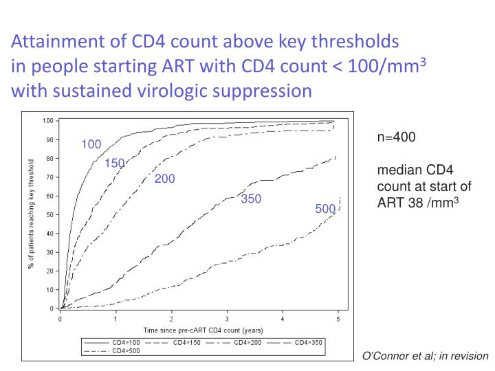 Attainment of CD4 count above key thresholds