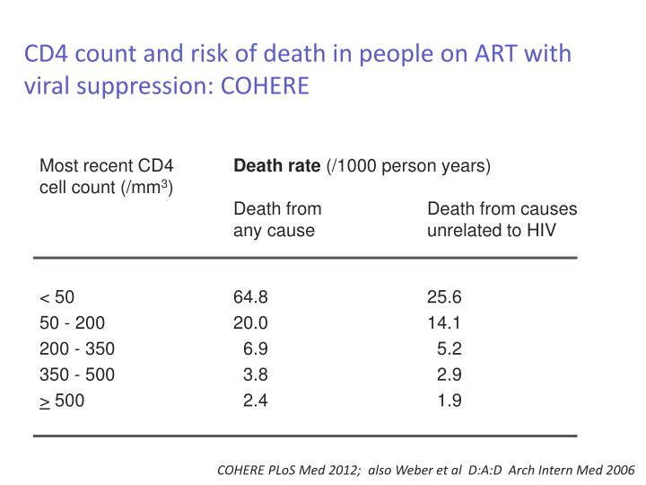 CD4 count and risk of death in people on ART with viral suppression: COHERE