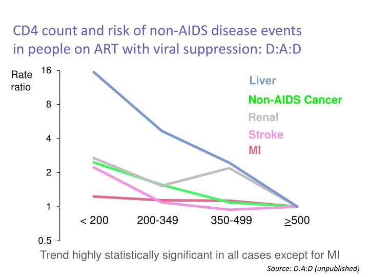 CD4 count and risk of non-AIDS disease events