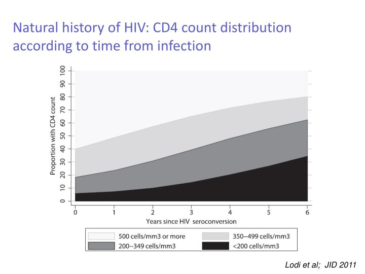 Natural history of HIV: CD4 count distribution