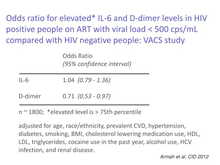 Odds ratio for elevated* IL-6 and D-dimer levels in HIV