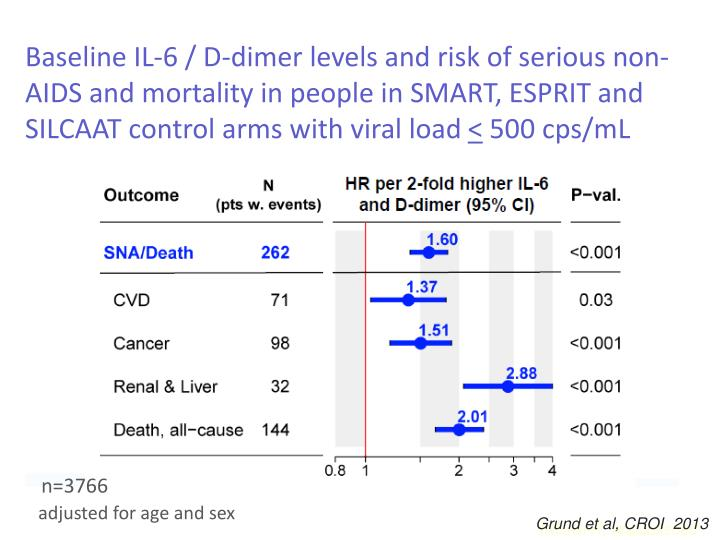 Baseline IL-6 / D-dimer levels and risk of serious non-AIDS and mortality in people in SMART, ESPRIT and SILCAAT control arms with viral load