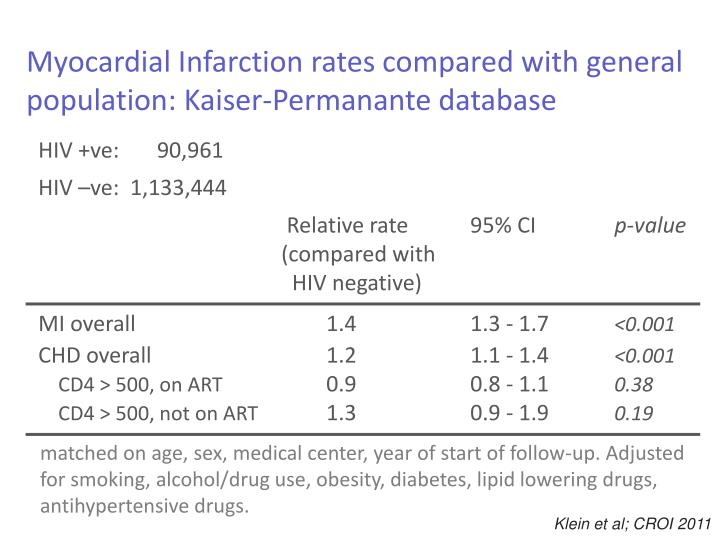 Myocardial Infarction rates compared with general population: Kaiser-