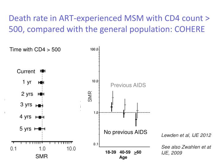 Death rate in ART-experienced MSM with CD4 count > 500, compared with the general