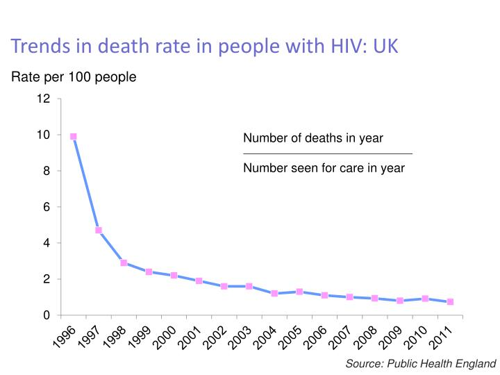 Trends in death rate in people with HIV: UK