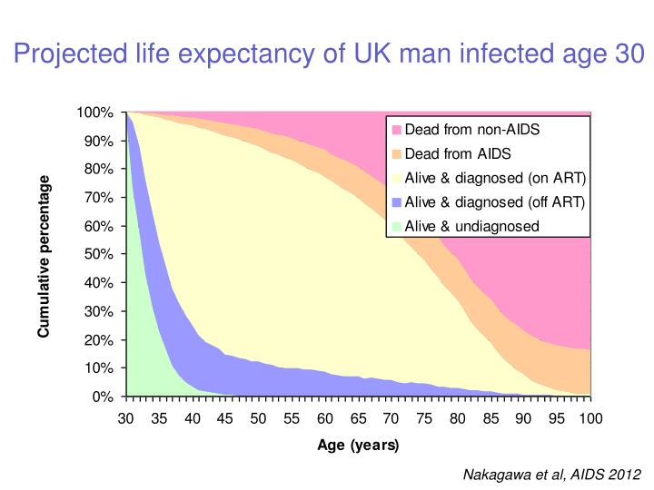 Projected life expectancy of