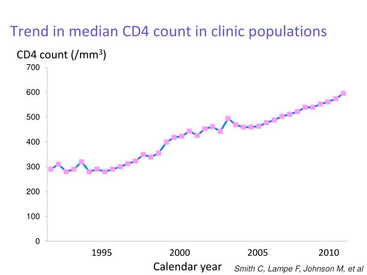 Trend in median CD4 count in clinic populations