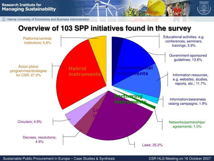 Overview of 103 SPP initiatives found in the survey