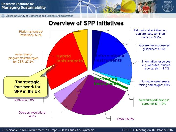 Overview of SPP initiatives