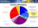 overview of spp initiatives4