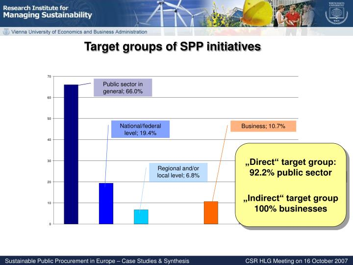Target groups of SPP initiatives
