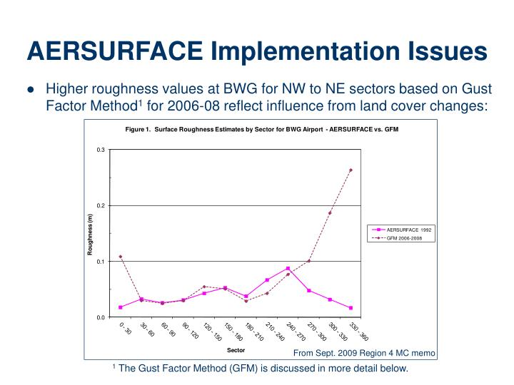 Higher roughness values at BWG for NW to NE sectors based on Gust Factor Method