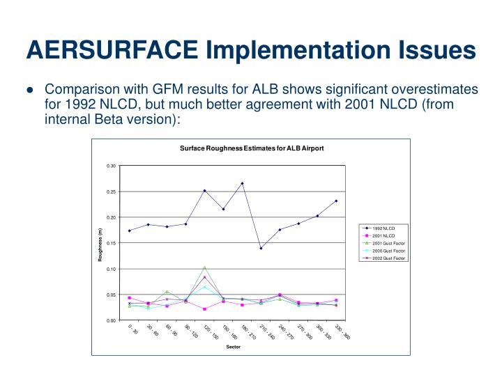 Comparison with GFM results for ALB shows significant overestimates for 1992 NLCD, but much better agreement with 2001 NLCD (from internal Beta version):