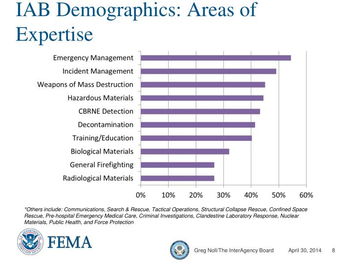 IAB Demographics: Areas of Expertise