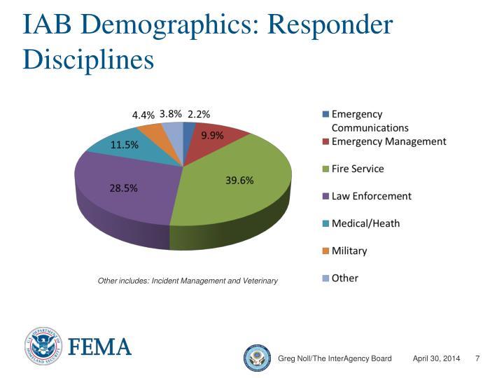 IAB Demographics: Responder Disciplines
