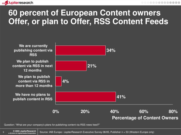 60 percent of European Content owners Offer, or plan to Offer, RSS Content Feeds