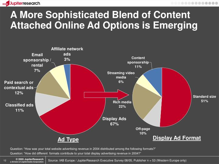 A More Sophisticated Blend of Content Attached Online Ad Options is Emerging