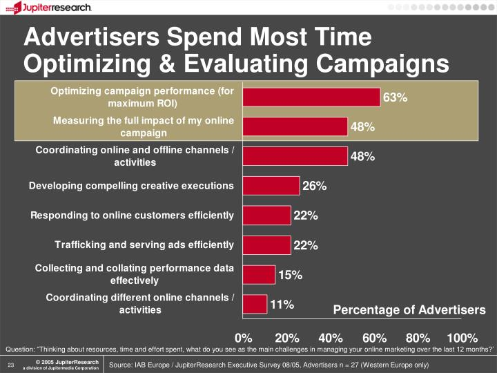 Advertisers Spend Most Time Optimizing & Evaluating Campaigns
