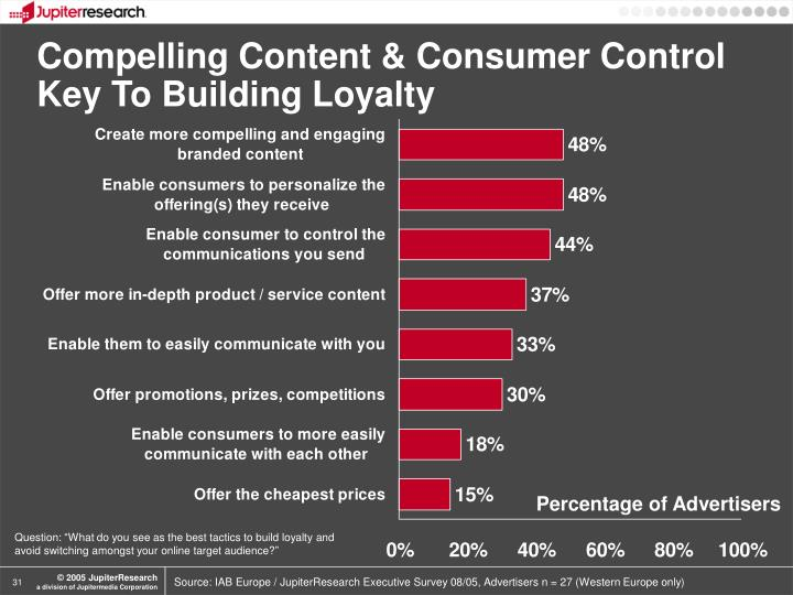 Compelling Content & Consumer Control Key To Building Loyalty