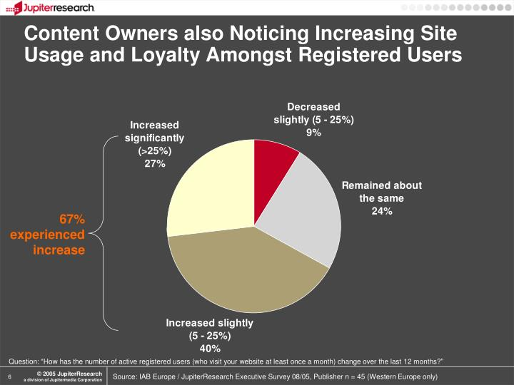 Content Owners also Noticing Increasing Site Usage and Loyalty Amongst Registered Users