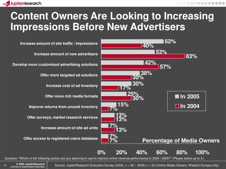 Content Owners Are Looking to Increasing Impressions Before New Advertisers