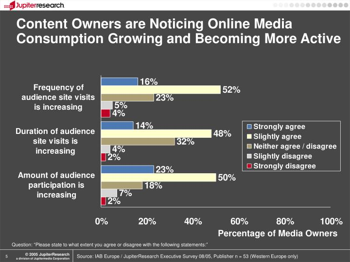 Content Owners are Noticing Online Media Consumption Growing and Becoming More Active