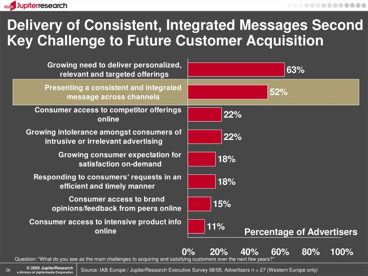 Delivery of Consistent, Integrated Messages Second Key Challenge to Future Customer Acquisition