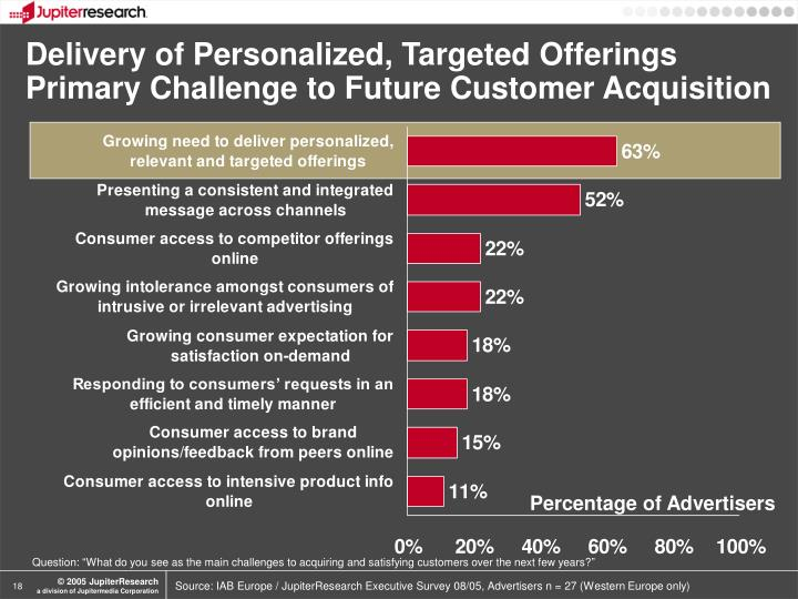Delivery of Personalized, Targeted Offerings Primary Challenge to Future Customer Acquisition