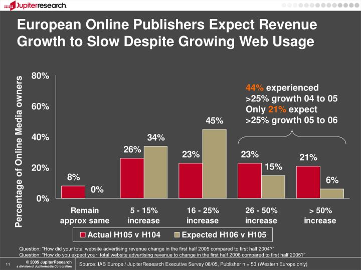 European Online Publishers Expect Revenue Growth to Slow Despite Growing Web Usage